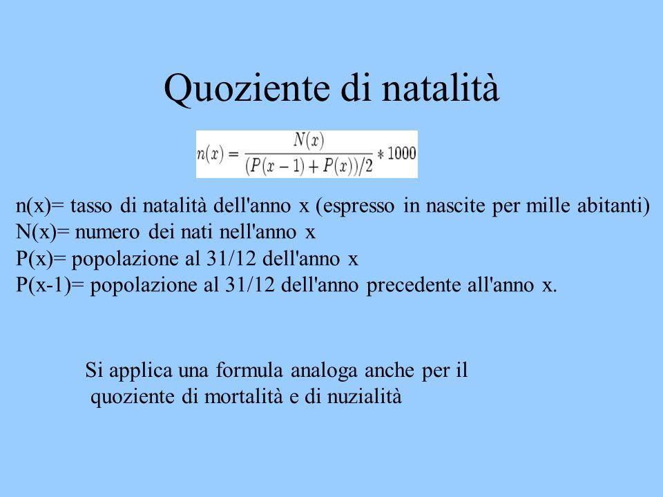 Quoziente di natalità n(x)= tasso di natalità dell'anno x (espresso in nascite per mille abitanti) N(x)= numero dei nati nell'anno x P(x)= popolazione