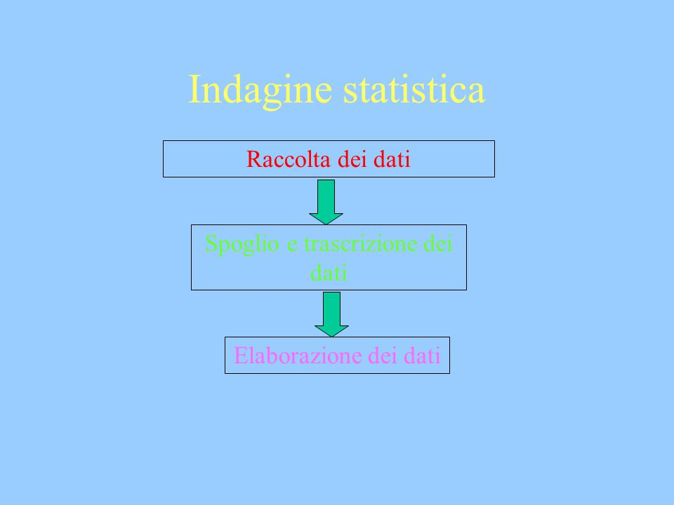 Indagine statistica Raccolta dei dati Spoglio e trascrizione dei dati Elaborazione dei dati