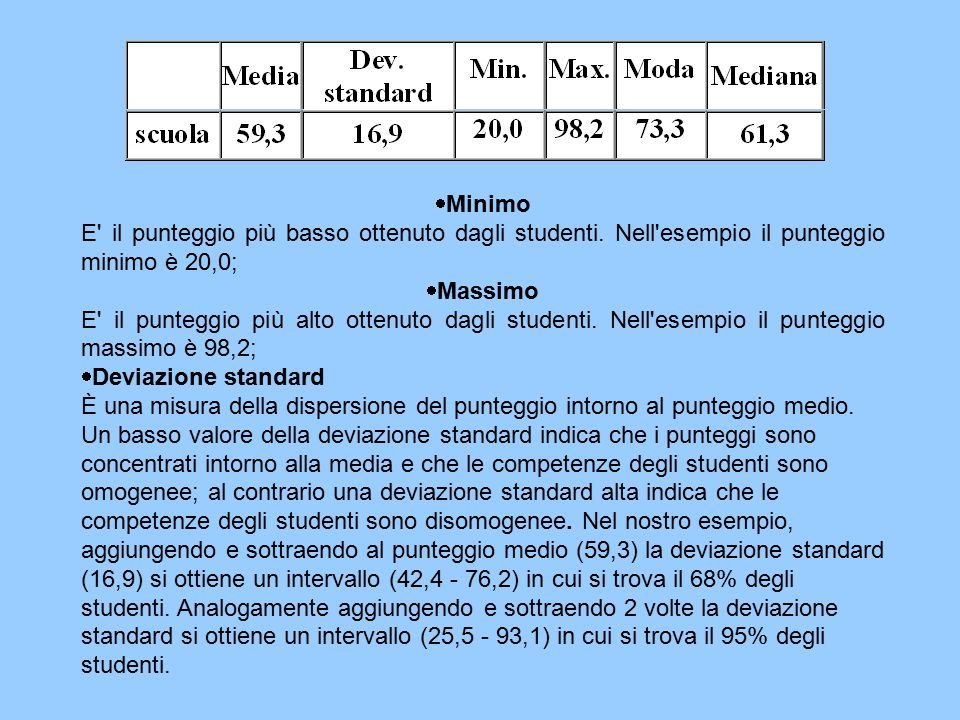  Minimo E' il punteggio più basso ottenuto dagli studenti. Nell'esempio il punteggio minimo è 20,0;  Massimo E' il punteggio più alto ottenuto dagli