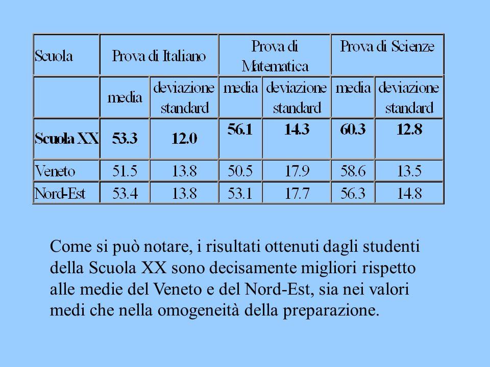 Come si può notare, i risultati ottenuti dagli studenti della Scuola XX sono decisamente migliori rispetto alle medie del Veneto e del Nord-Est, sia n