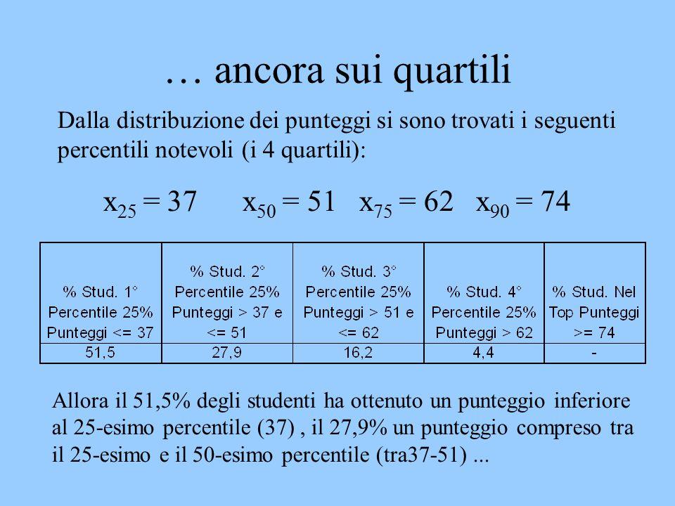 … ancora sui quartili Dalla distribuzione dei punteggi si sono trovati i seguenti percentili notevoli (i 4 quartili): x 25 = 37 x 50 = 51 x 75 = 62 x