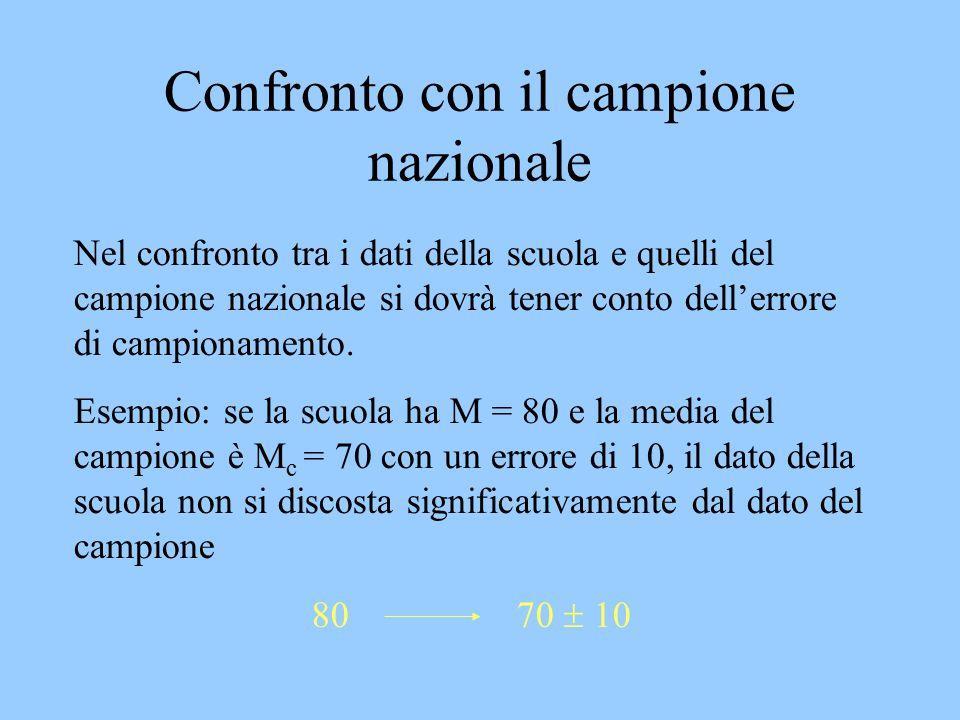 Confronto con il campione nazionale Nel confronto tra i dati della scuola e quelli del campione nazionale si dovrà tener conto dell'errore di campiona