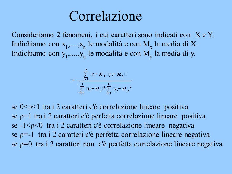Correlazione se 0<ρ<1 tra i 2 caratteri c'è correlazione lineare positiva se ρ=1 tra i 2 caratteri c'è perfetta correlazione lineare positiva se -1<ρ<