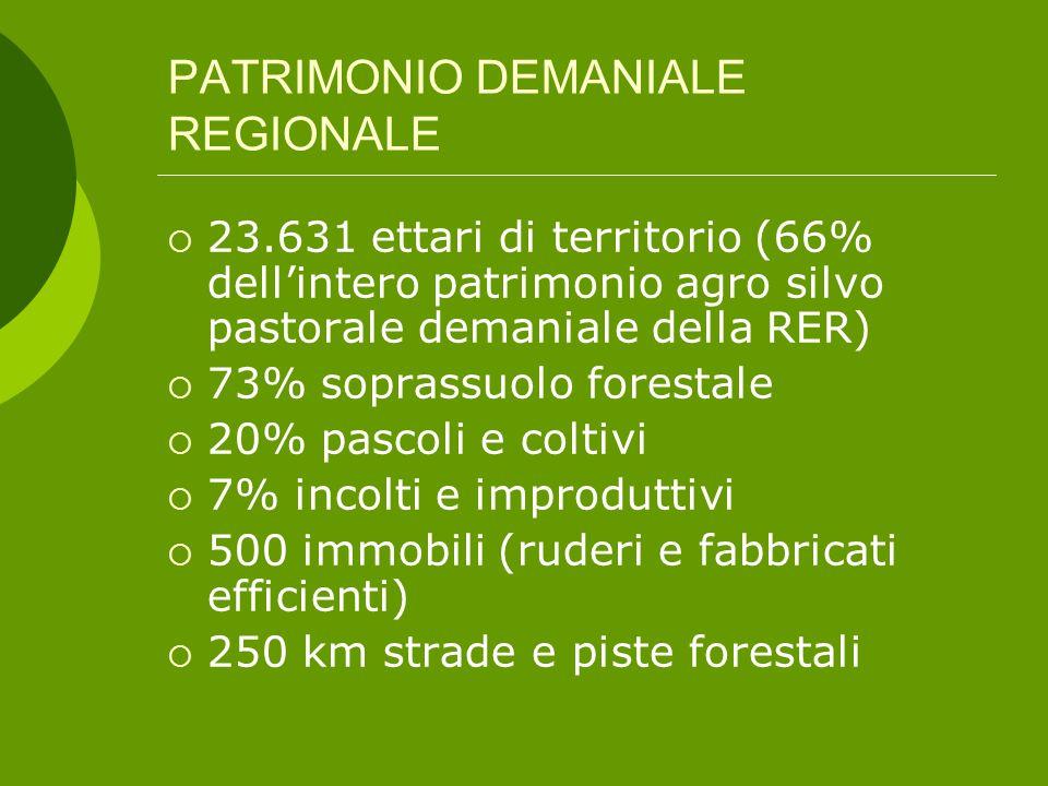 PATRIMONIO DEMANIALE REGIONALE  23.631 ettari di territorio (66% dell'intero patrimonio agro silvo pastorale demaniale della RER)  73% soprassuolo forestale  20% pascoli e coltivi  7% incolti e improduttivi  500 immobili (ruderi e fabbricati efficienti)  250 km strade e piste forestali