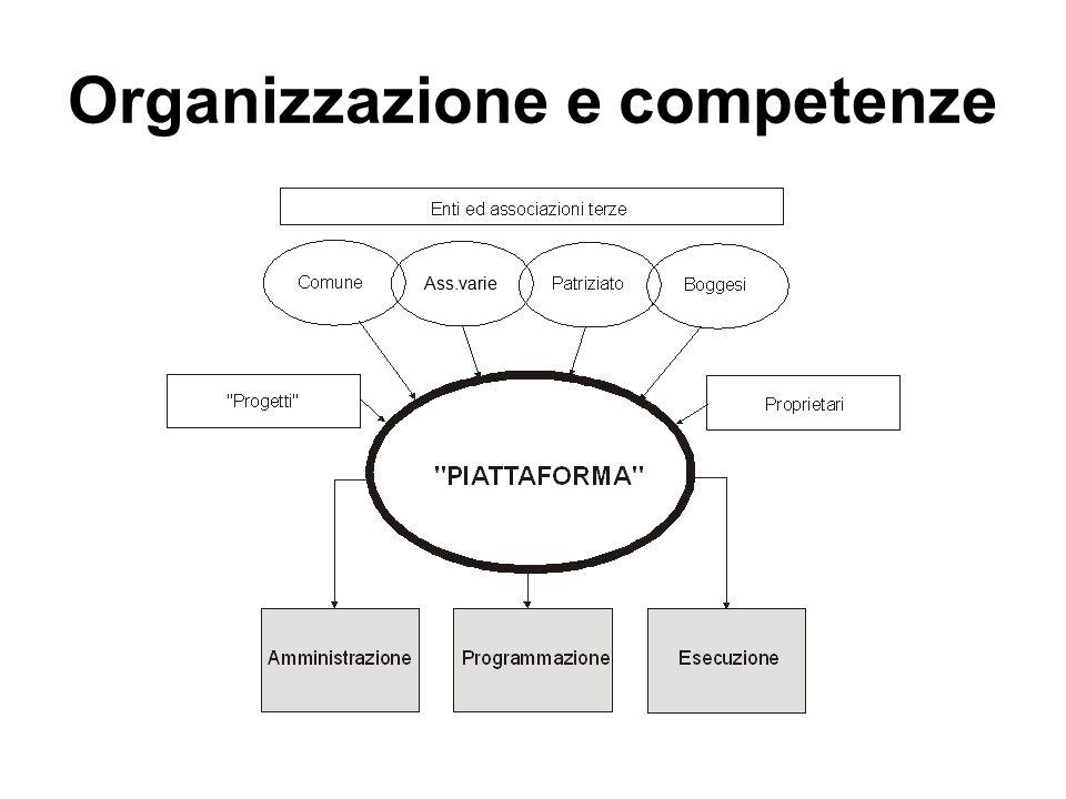 Organizzazione e competenze Ass.varie