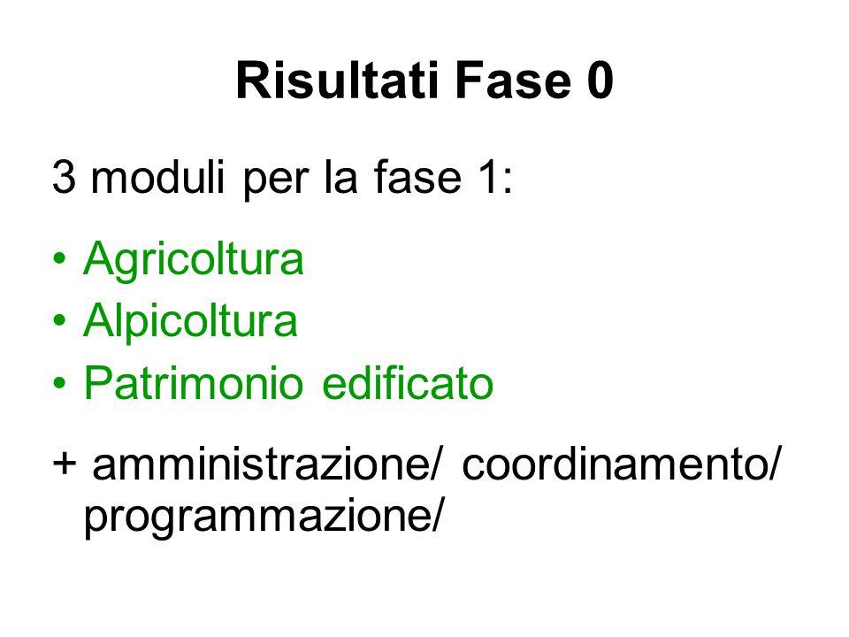 3 moduli per la fase 1: Agricoltura Alpicoltura Patrimonio edificato + amministrazione/ coordinamento/ programmazione/ Risultati Fase 0