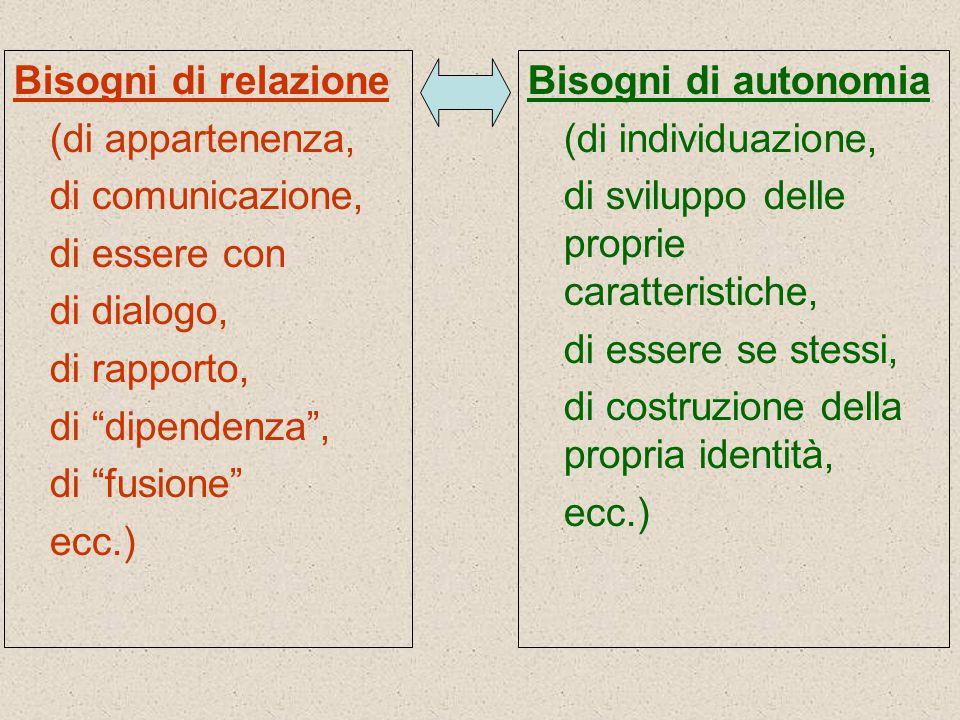 """Bisogni di relazione (di appartenenza, di comunicazione, di essere con di dialogo, di rapporto, di """"dipendenza"""", di """"fusione"""" ecc.) Bisogni di autonom"""