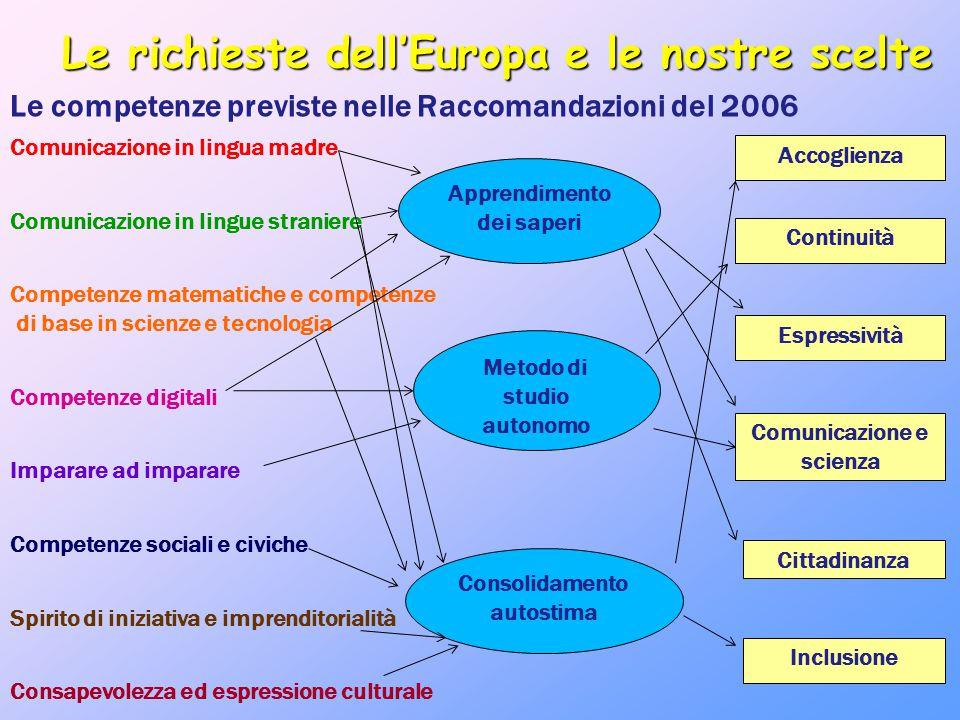 Le competenze previste nelle Raccomandazioni del 2006 Le richieste dell'Europa e le nostre scelte Comunicazione in lingua madre Comunicazione in lingu
