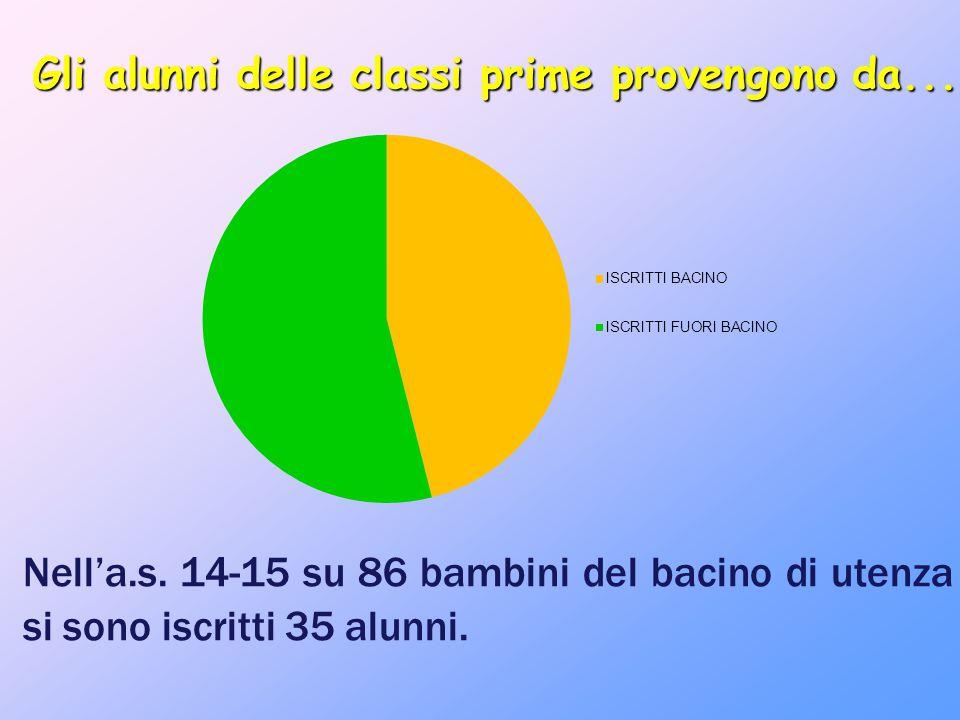 Gli alunni delle classi prime provengono da... Nell'a.s. 14-15 su 86 bambini del bacino di utenza si sono iscritti 35 alunni.