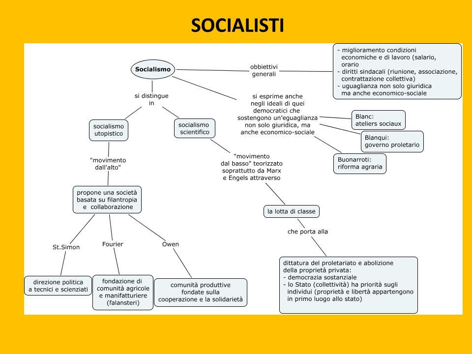 IL SOCIALISMO SI AFFERMA DALLA META' DELL' '800 FRA GLI OPERAI DELLA SOCIETA' INDUSTRIALE.