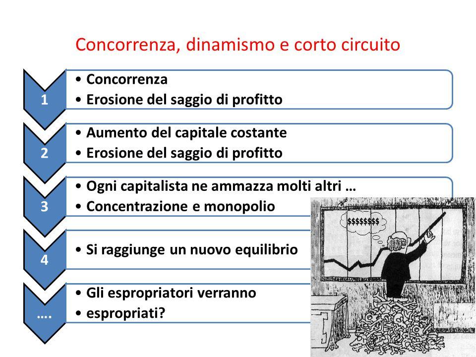 Concorrenza, dinamismo e corto circuito 1 Concorrenza Erosione del saggio di profitto 2 Aumento del capitale costante Erosione del saggio di profitto