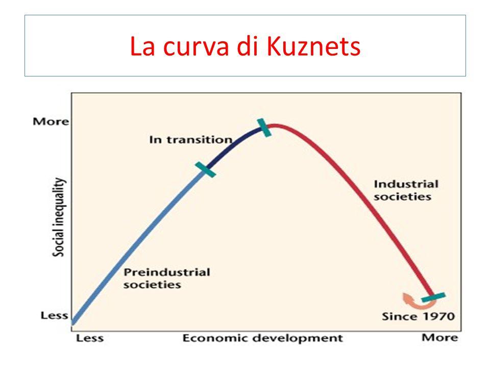 La curva di Kuznets