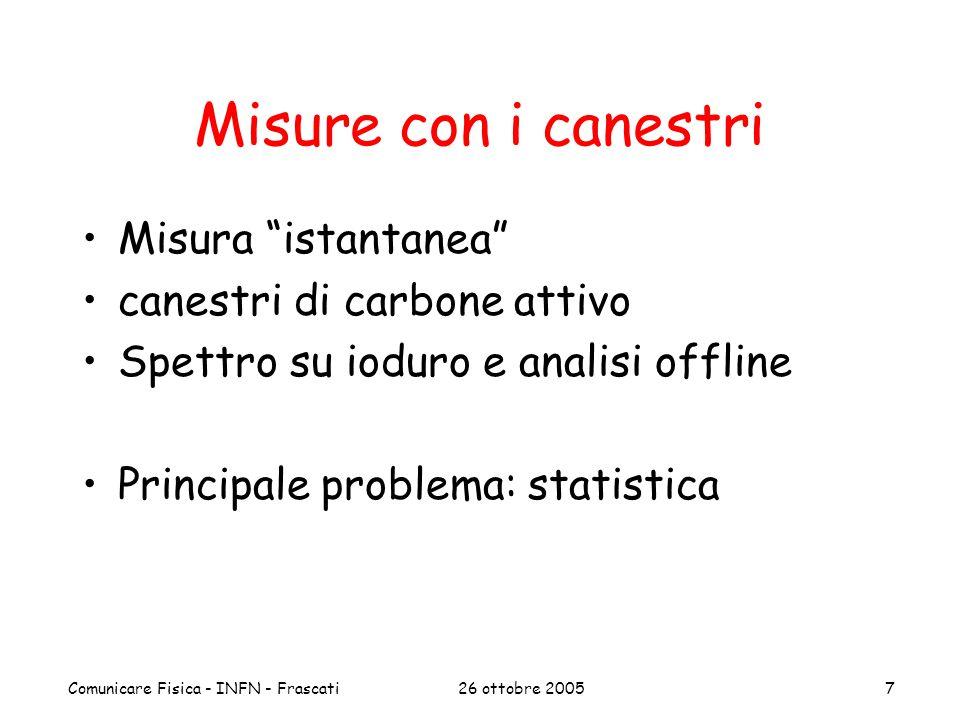 """26 ottobre 2005Comunicare Fisica - INFN - Frascati7 Misure con i canestri Misura """"istantanea"""" canestri di carbone attivo Spettro su ioduro e analisi o"""