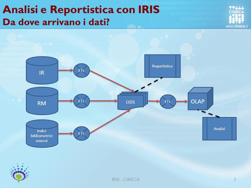 Analisi e Reportistica con IRIS Viste possibili sui dati IRIS - CINECA3 L'entità (pubblicazioni, attività,etc) viene associata all'afferenza attuale dell'autore, partecipante L'entità (pubblicazioni, attività,etc) viene associata all'afferenza attuale dell'autore, partecipante se presente ancora in ateneo, altrimenti viene presa l'ultima disponibile L'entità (pubblicazioni, attività,etc) viene associata all'afferenza dell'autore, partecipante nel momento in cui ha pubblicato il prodotto o ha partecipato all'attività L'entità (pubblicazioni, attività,etc) viene associata all'afferenza dell'autore, Partecipante alla data scelta dall'utente