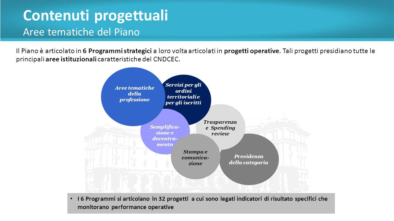 Contenuti progettuali Aree tematiche del Piano Il Piano è articolato in 6 Programmi strategici a loro volta articolati in progetti operative.