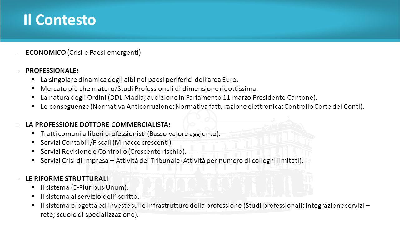 Il Contesto -ECONOMICO (Crisi e Paesi emergenti) -PROFESSIONALE:  La singolare dinamica degli albi nei paesi periferici dell'area Euro.