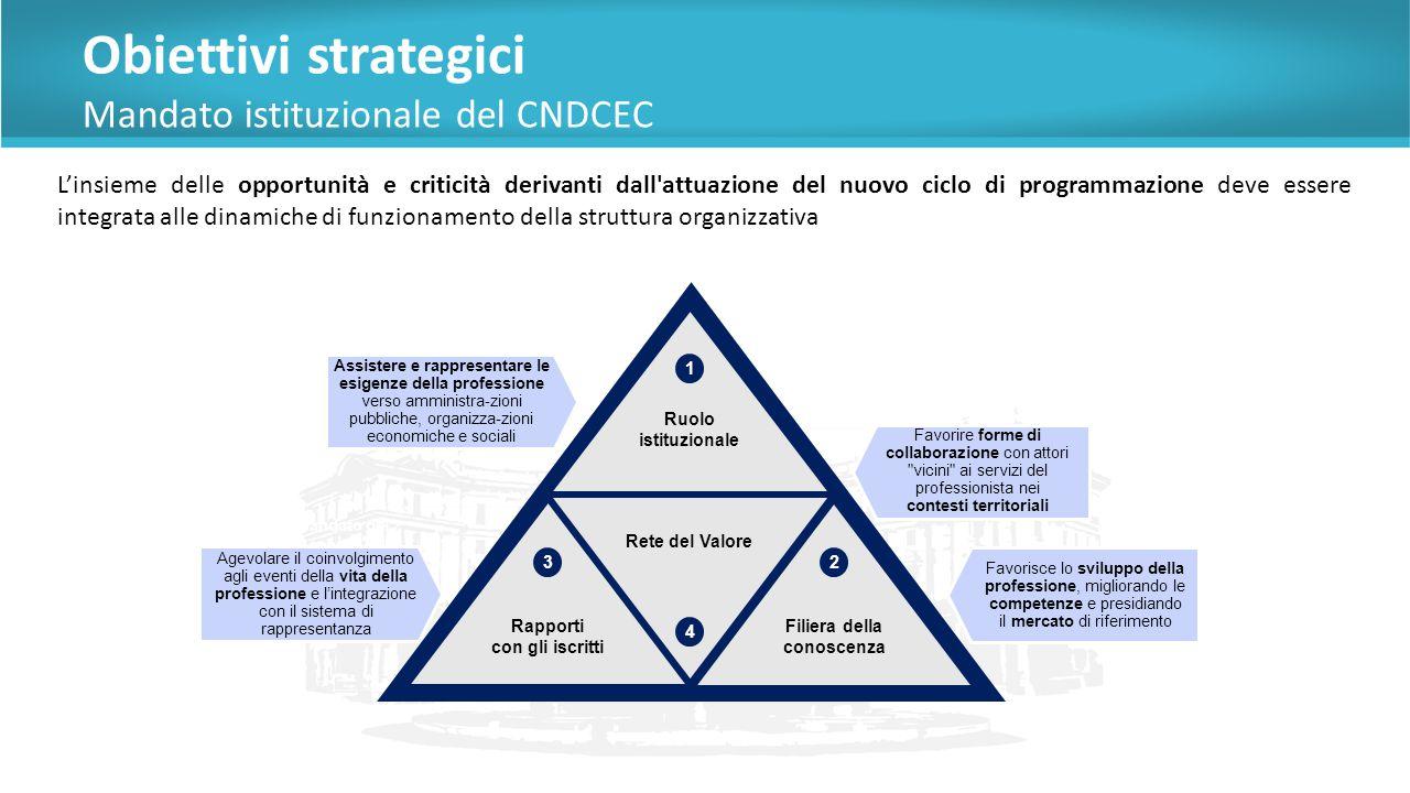 Contenuti progettuali Articolazione del Piano Obiettivi La metodologia applicata permette, attraverso il Piano Obiettivi, di dare attuazione e agli impegni assunti dalla Governance del CNDCEC, esplicitati dagli obiettivi e dalle azioni operativi, misurate attraverso un sistema di indicatori.