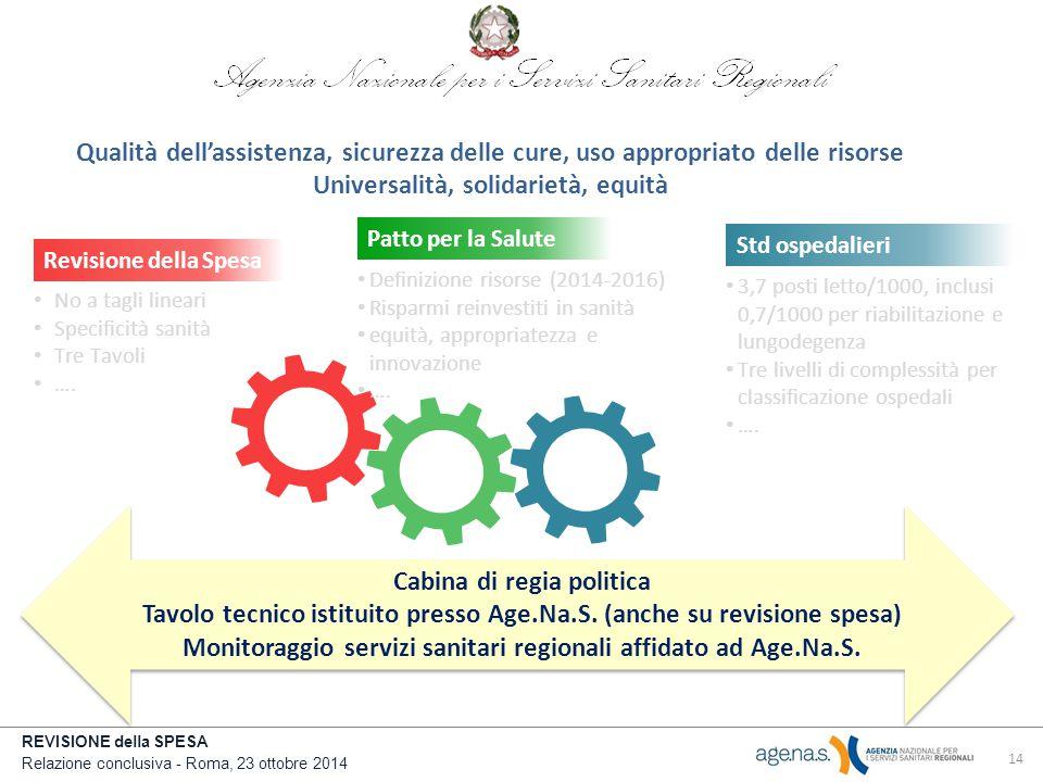 REVISIONE della SPESA Relazione conclusiva - Roma, 23 ottobre 2014 Revisione della Spesa No a tagli lineari Specificità sanità Tre Tavoli ….