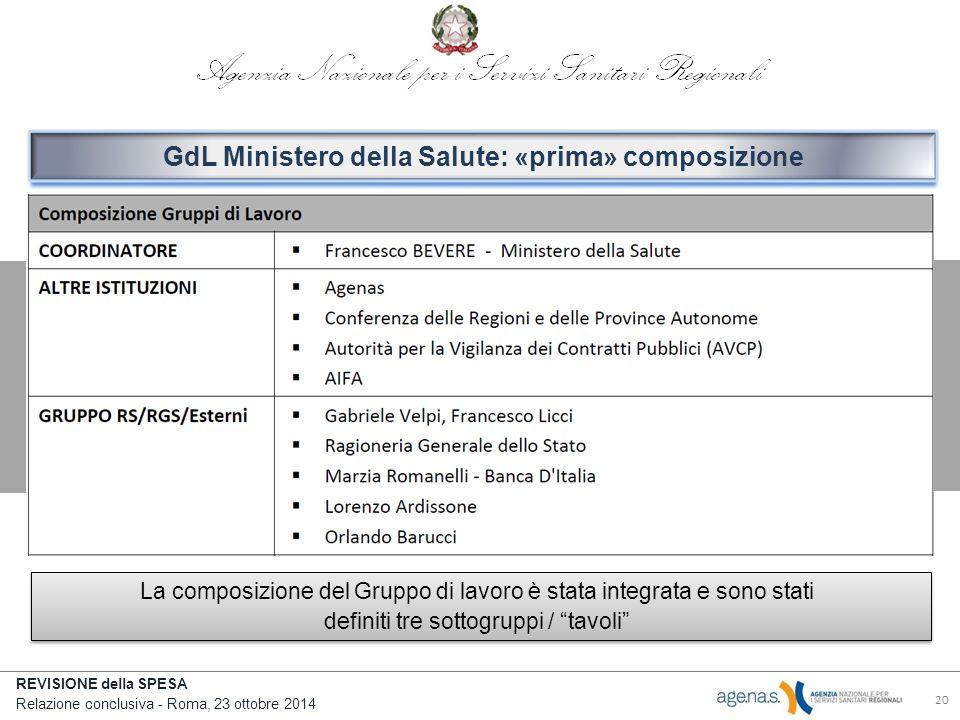 REVISIONE della SPESA Relazione conclusiva - Roma, 23 ottobre 2014 20 GdL Ministero della Salute: «prima» composizione La composizione del Gruppo di lavoro è stata integrata e sono stati definiti tre sottogruppi / tavoli