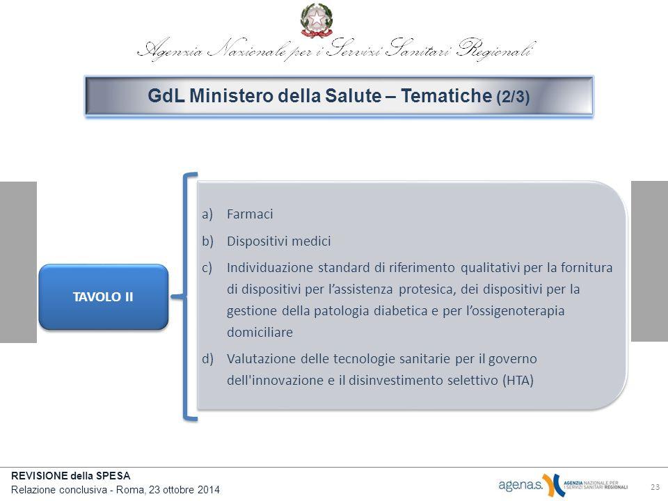 REVISIONE della SPESA Relazione conclusiva - Roma, 23 ottobre 2014 23 TAVOLO II a)Farmaci b)Dispositivi medici c)Individuazione standard di riferimento qualitativi per la fornitura di dispositivi per l'assistenza protesica, dei dispositivi per la gestione della patologia diabetica e per l'ossigenoterapia domiciliare d)Valutazione delle tecnologie sanitarie per il governo dell innovazione e il disinvestimento selettivo (HTA) GdL Ministero della Salute – Tematiche (2/3)