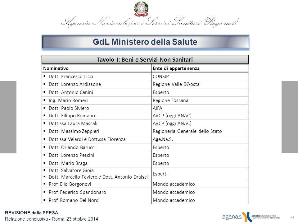 REVISIONE della SPESA Relazione conclusiva - Roma, 23 ottobre 2014 26 GdL Ministero della Salute Tavolo I: Beni e Servizi Non Sanitari NominativoEnte di appartenenza  Dott.