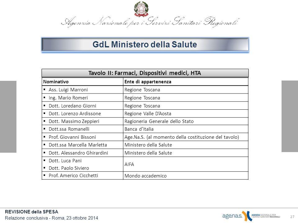 REVISIONE della SPESA Relazione conclusiva - Roma, 23 ottobre 2014 27 GdL Ministero della Salute Tavolo II: Farmaci, Dispositivi medici, HTA NominativoEnte di appartenenza  Ass.