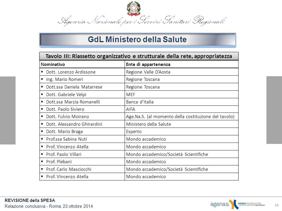 REVISIONE della SPESA Relazione conclusiva - Roma, 23 ottobre 2014 28 GdL Ministero della Salute Tavolo III: Riassetto organizzativo e strutturale della rete, appropriatezza NominativoEnte di appartenenza  Dott.