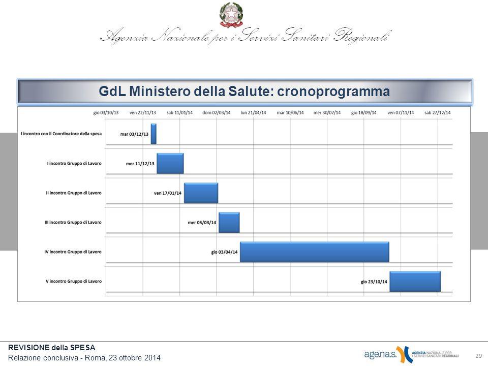 REVISIONE della SPESA Relazione conclusiva - Roma, 23 ottobre 2014 29 GdL Ministero della Salute: cronoprogramma