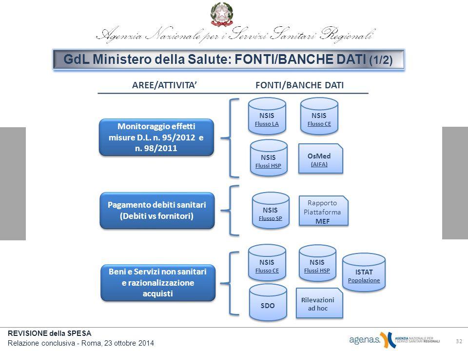 REVISIONE della SPESA Relazione conclusiva - Roma, 23 ottobre 2014 AREE/ATTIVITA'FONTI/BANCHE DATI 32 Monitoraggio effetti misure D.L.