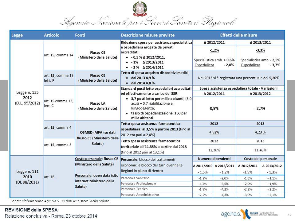 REVISIONE della SPESA Relazione conclusiva - Roma, 23 ottobre 2014 37 Fonte: elaborazione Age.Na.S.