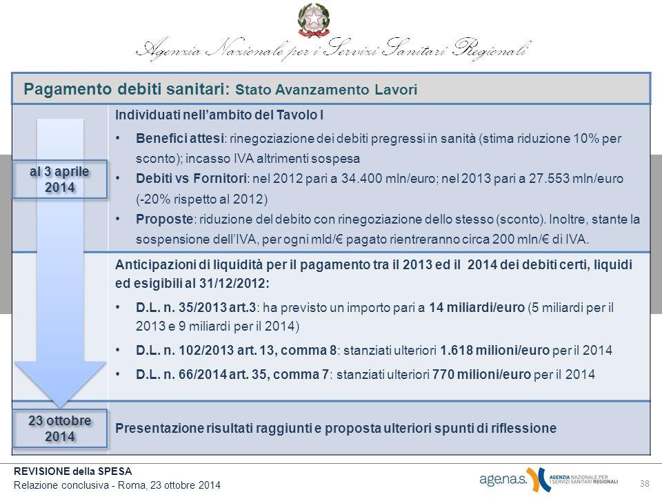 REVISIONE della SPESA Relazione conclusiva - Roma, 23 ottobre 2014 Pagamento debiti sanitari: Stato Avanzamento Lavori Individuati nell'ambito del Tavolo I Benefici attesi: rinegoziazione dei debiti pregressi in sanità (stima riduzione 10% per sconto); incasso IVA altrimenti sospesa Debiti vs Fornitori: nel 2012 pari a 34.400 mln/euro; nel 2013 pari a 27.553 mln/euro (-20% rispetto al 2012) Proposte: riduzione del debito con rinegoziazione dello stesso (sconto).