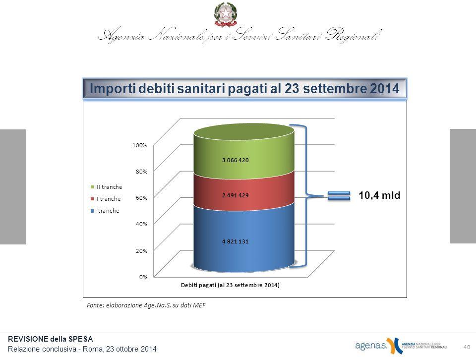 REVISIONE della SPESA Relazione conclusiva - Roma, 23 ottobre 2014 40 10,4 mld Importi debiti sanitari pagati al 23 settembre 2014 Fonte: elaborazione Age.Na.S.