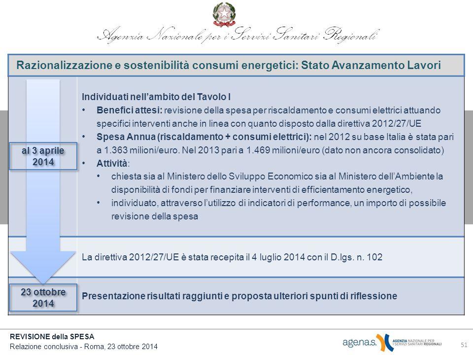 REVISIONE della SPESA Relazione conclusiva - Roma, 23 ottobre 2014 Razionalizzazione e sostenibilità consumi energetici: Stato Avanzamento Lavori Individuati nell'ambito del Tavolo I Benefici attesi: revisione della spesa per riscaldamento e consumi elettrici attuando specifici interventi anche in linea con quanto disposto dalla direttiva 2012/27/UE Spesa Annua (riscaldamento + consumi elettrici): nel 2012 su base Italia è stata pari a 1.363 milioni/euro.