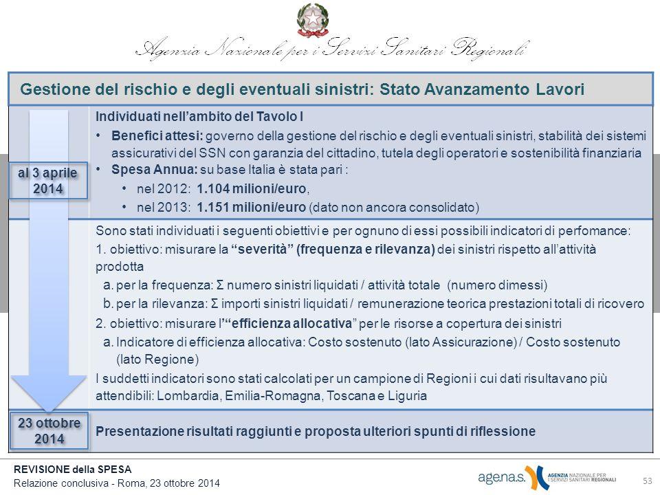 REVISIONE della SPESA Relazione conclusiva - Roma, 23 ottobre 2014 Gestione del rischio e degli eventuali sinistri: Stato Avanzamento Lavori Individuati nell'ambito del Tavolo I Benefici attesi: governo della gestione del rischio e degli eventuali sinistri, stabilità dei sistemi assicurativi del SSN con garanzia del cittadino, tutela degli operatori e sostenibilità finanziaria Spesa Annua: su base Italia è stata pari : nel 2012: 1.104 milioni/euro, nel 2013: 1.151 milioni/euro (dato non ancora consolidato) Sono stati individuati i seguenti obiettivi e per ognuno di essi possibili indicatori di perfomance: 1.