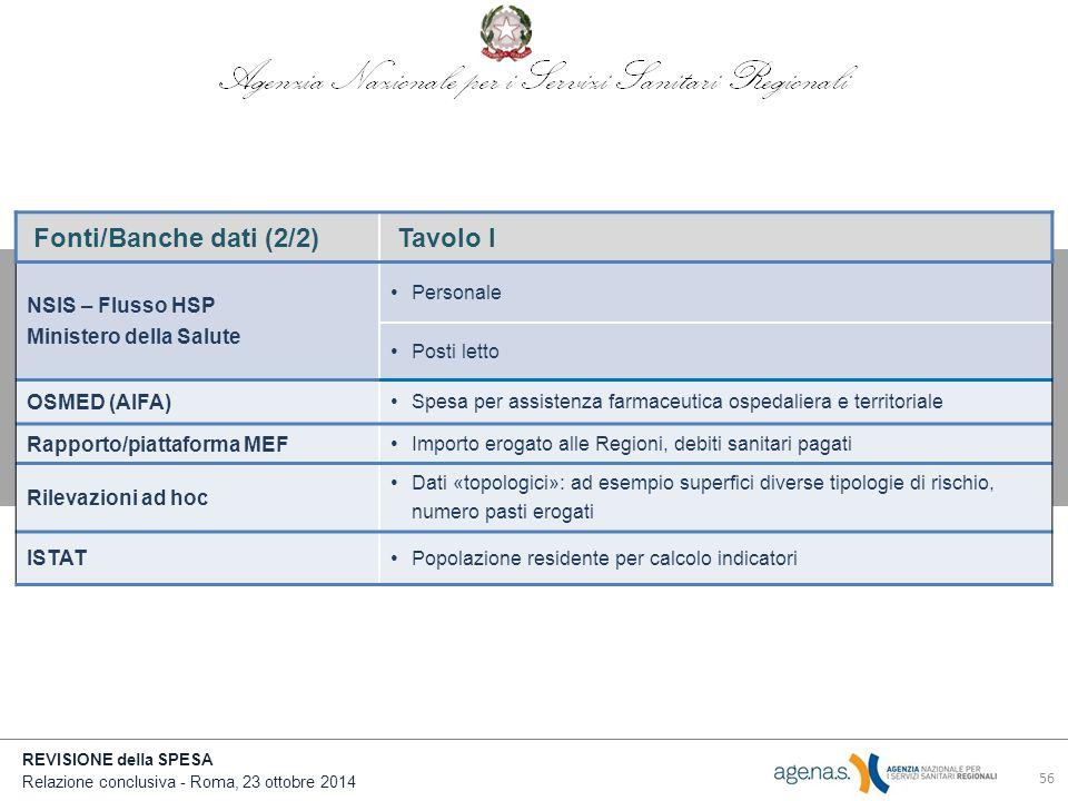 REVISIONE della SPESA Relazione conclusiva - Roma, 23 ottobre 2014 Fonti/Banche dati (2/2)Tavolo I NSIS – Flusso HSP Ministero della Salute Personale Posti letto OSMED (AIFA) Spesa per assistenza farmaceutica ospedaliera e territoriale Rapporto/piattaforma MEF Importo erogato alle Regioni, debiti sanitari pagati Rilevazioni ad hoc Dati «topologici»: ad esempio superfici diverse tipologie di rischio, numero pasti erogati ISTAT Popolazione residente per calcolo indicatori 56
