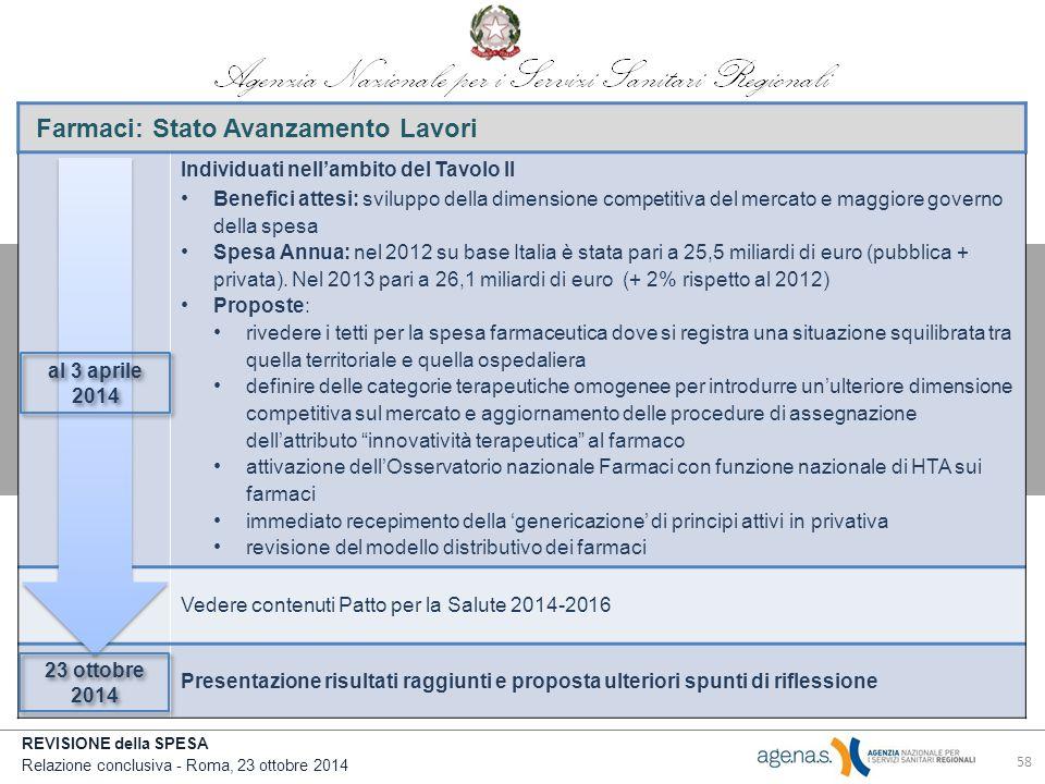 REVISIONE della SPESA Relazione conclusiva - Roma, 23 ottobre 2014 Farmaci: Stato Avanzamento Lavori Individuati nell'ambito del Tavolo II Benefici attesi: sviluppo della dimensione competitiva del mercato e maggiore governo della spesa Spesa Annua: nel 2012 su base Italia è stata pari a 25,5 miliardi di euro (pubblica + privata).