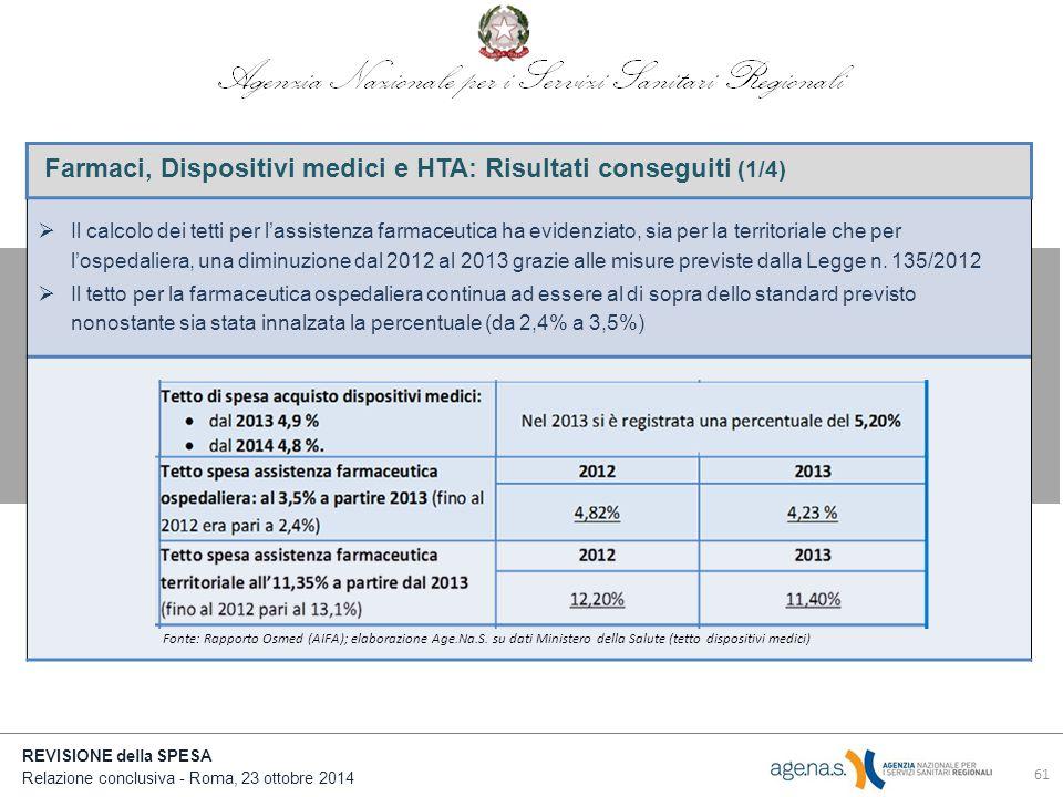 REVISIONE della SPESA Relazione conclusiva - Roma, 23 ottobre 2014 Farmaci, Dispositivi medici e HTA: Risultati conseguiti (1/4)  Il calcolo dei tetti per l'assistenza farmaceutica ha evidenziato, sia per la territoriale che per l'ospedaliera, una diminuzione dal 2012 al 2013 grazie alle misure previste dalla Legge n.