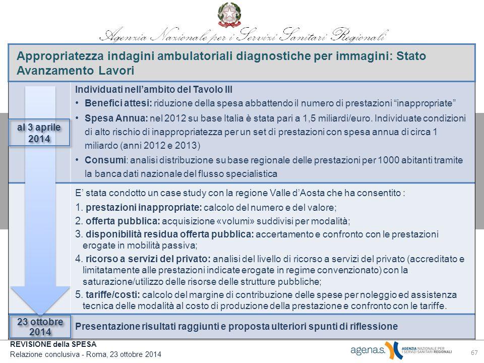 REVISIONE della SPESA Relazione conclusiva - Roma, 23 ottobre 2014 Appropriatezza indagini ambulatoriali diagnostiche per immagini: Stato Avanzamento Lavori Individuati nell'ambito del Tavolo III Benefici attesi: riduzione della spesa abbattendo il numero di prestazioni inappropriate Spesa Annua: nel 2012 su base Italia è stata pari a 1,5 miliardi/euro.