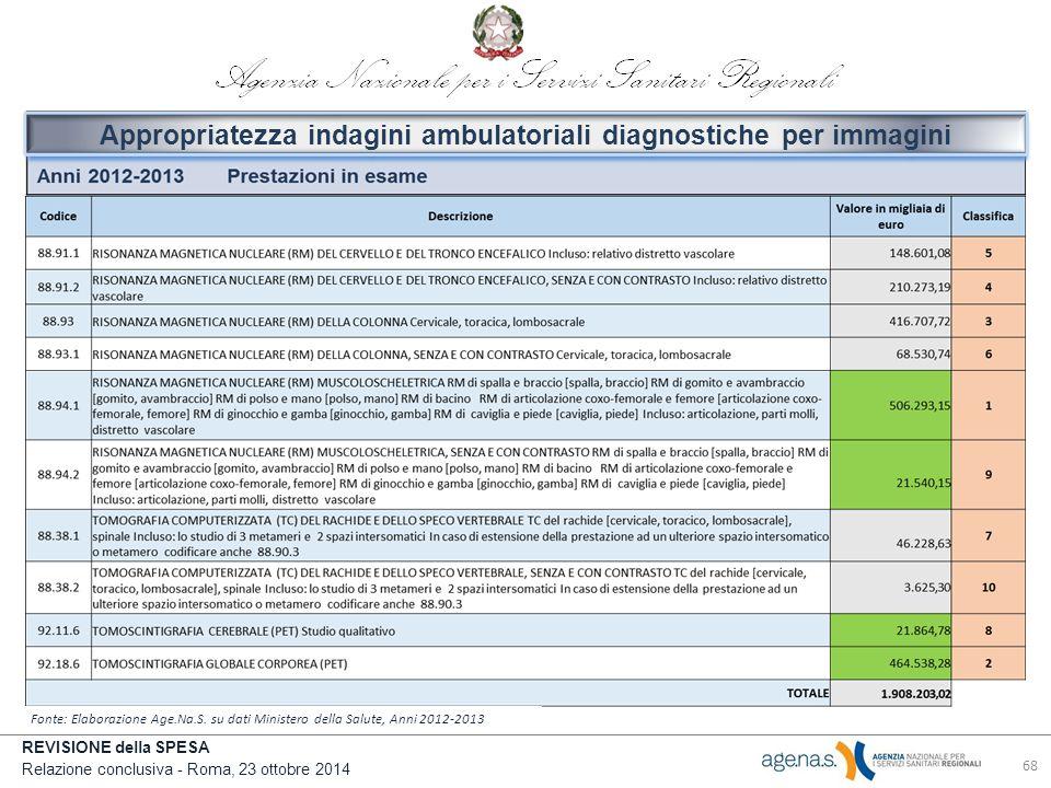 REVISIONE della SPESA Relazione conclusiva - Roma, 23 ottobre 2014 Fonte: Elaborazione Age.Na.S.