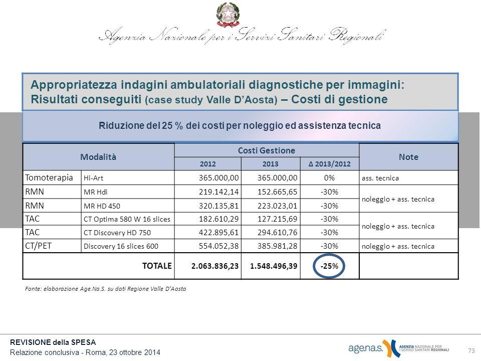 REVISIONE della SPESA Relazione conclusiva - Roma, 23 ottobre 2014 Appropriatezza indagini ambulatoriali diagnostiche per immagini: Risultati conseguiti (case study Valle D'Aosta) – Costi di gestione Riduzione del 25 % dei costi per noleggio ed assistenza tecnica Modalità Costi Gestione Note 20122013Δ 2013/2012 Tomoterapia Hi-Art 365.000,00 0% ass.