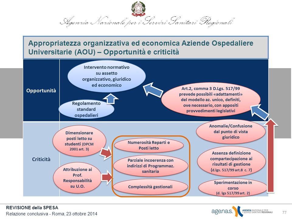 REVISIONE della SPESA Relazione conclusiva - Roma, 23 ottobre 2014 77 Appropriatezza organizzativa ed economica Aziende Ospedaliere Universitarie (AOU) – Opportunità e criticità