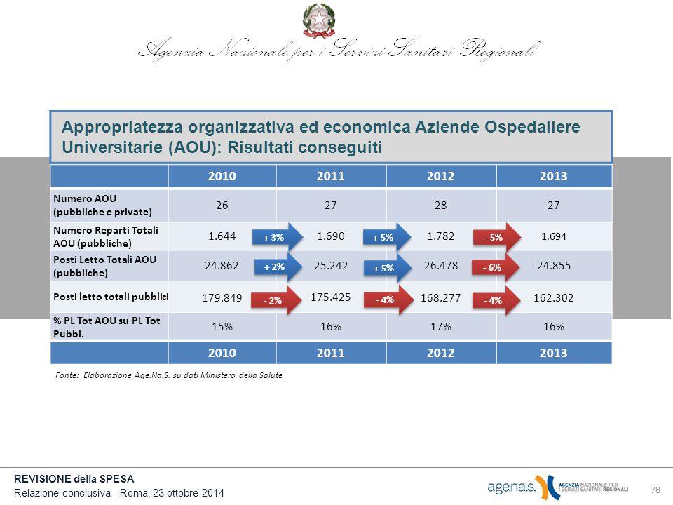 REVISIONE della SPESA Relazione conclusiva - Roma, 23 ottobre 2014 Appropriatezza organizzativa ed economica Aziende Ospedaliere Universitarie (AOU): Risultati conseguiti 78 2010201120122013 Numero AOU (pubbliche e private) 26272827 Numero Reparti Totali AOU (pubbliche) 1.6441.6901.782 1.694 Posti Letto Totali AOU (pubbliche) 24.86225.24226.47824.855 Posti letto totali pubblici 179.849 175.425 168.277162.302 % PL Tot AOU su PL Tot Pubbl.
