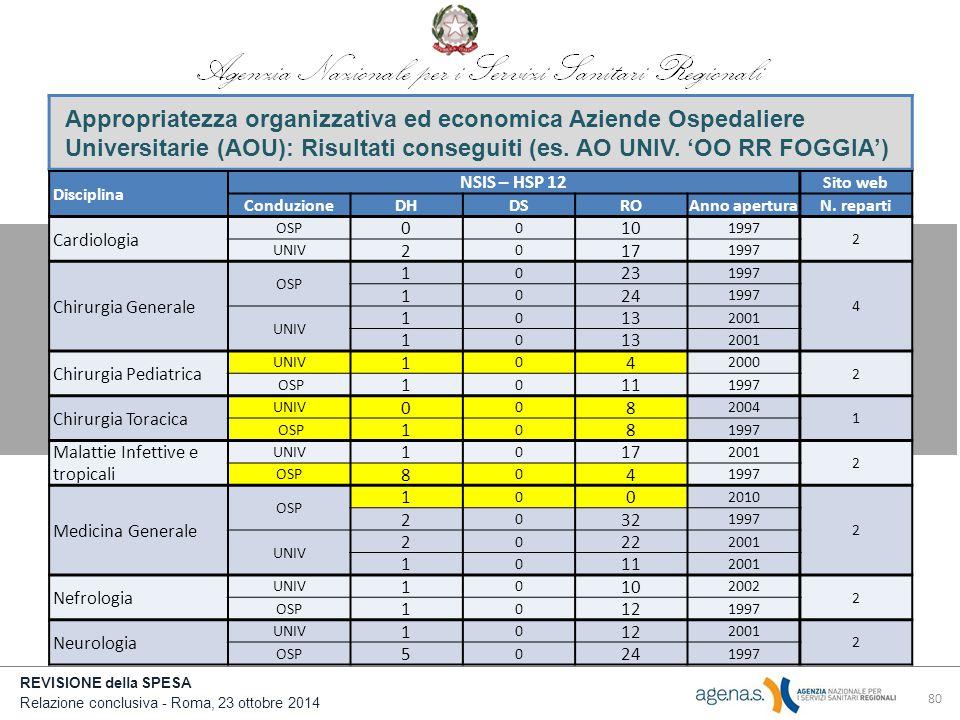 REVISIONE della SPESA Relazione conclusiva - Roma, 23 ottobre 2014 80 Appropriatezza organizzativa ed economica Aziende Ospedaliere Universitarie (AOU): Risultati conseguiti (es.