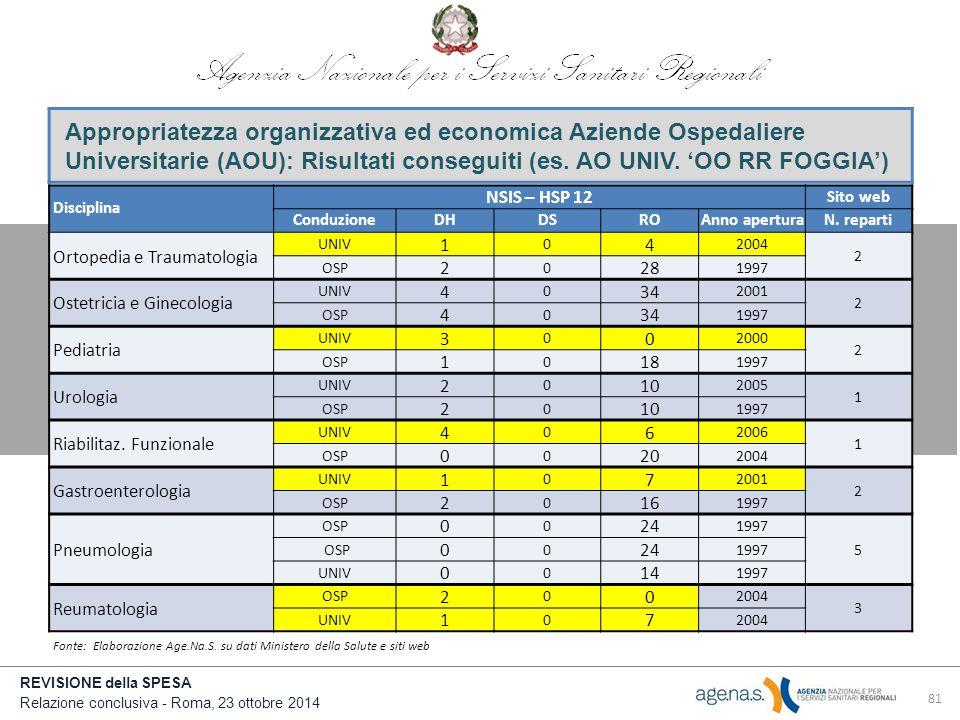 REVISIONE della SPESA Relazione conclusiva - Roma, 23 ottobre 2014 81 Appropriatezza organizzativa ed economica Aziende Ospedaliere Universitarie (AOU): Risultati conseguiti (es.