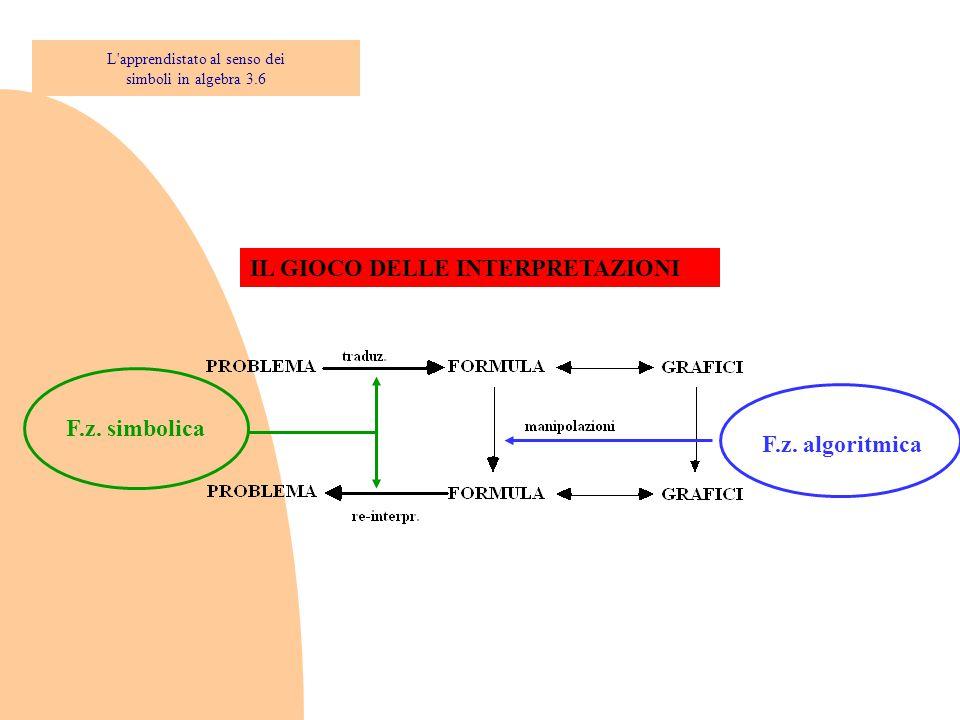 IL GIOCO DELLE INTERPRETAZIONI F.z. simbolicaF.z. algoritmica L'apprendistato al senso dei simboli in algebra 3.6