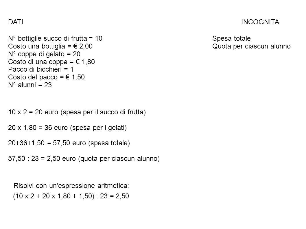 DATI INCOGNITA N° bottiglie succo di frutta = 10 Spesa totale Costo una bottiglia = € 2,00 Quota per ciascun alunno N° coppe di gelato = 20 Costo di u