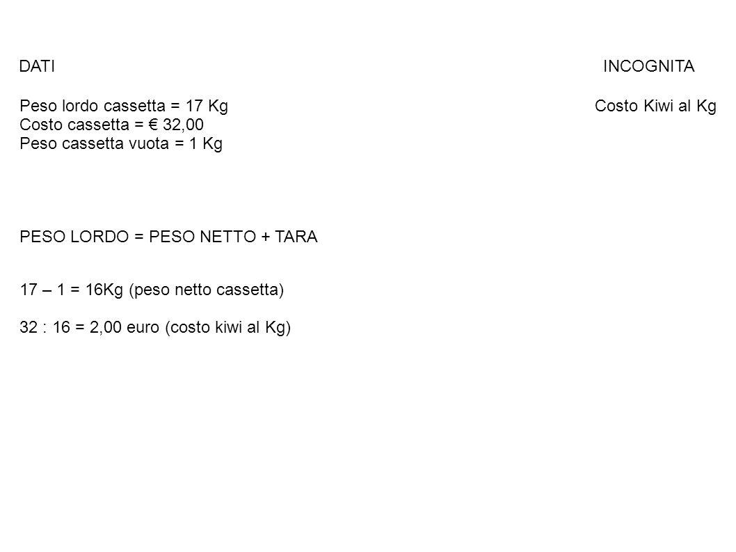 DATI INCOGNITA Peso lordo cassetta = 17 Kg Costo Kiwi al Kg Costo cassetta = € 32,00 Peso cassetta vuota = 1 Kg PESO LORDO = PESO NETTO + TARA 17 – 1