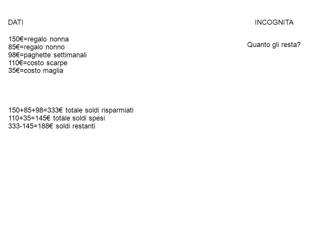 DATI INCOGNITA 150€=regalo nonna 85€=regalo nonno 98€=paghette settimanali 110€=costo scarpe 35€=costo maglia Quanto gli resta? 150+85+98=333€ totale