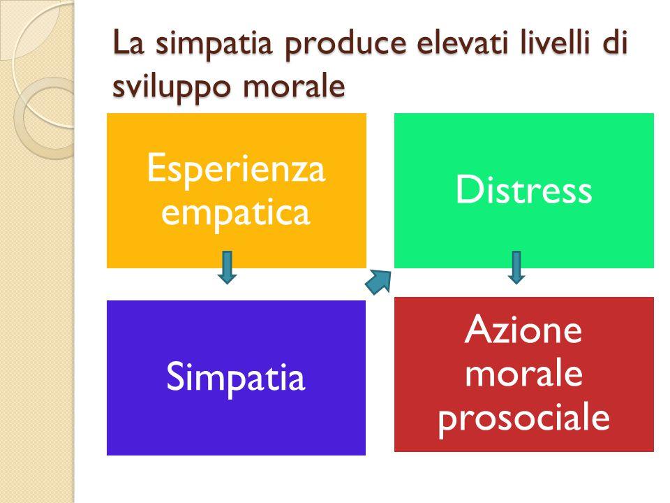 La simpatia produce elevati livelli di sviluppo morale Esperienza empatica Distress Simpatia Azione morale prosociale