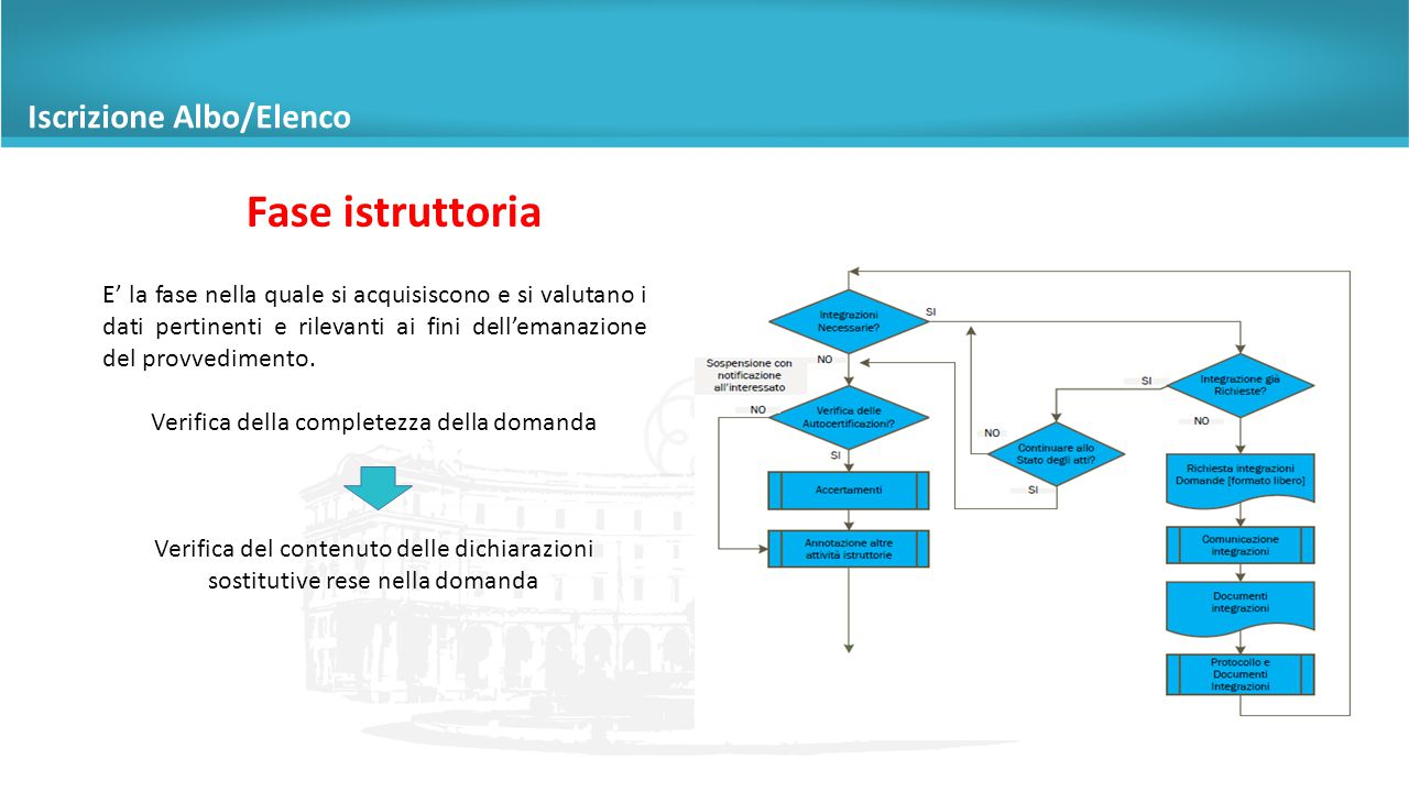 Fase istruttoria E' la fase nella quale si acquisiscono e si valutano i dati pertinenti e rilevanti ai fini dell'emanazione del provvedimento.
